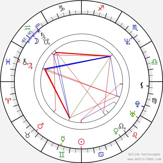 Ли Аарон Lee Aaron день рождения гороскоп, Lee Aaron Натальная карта онлайн