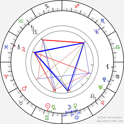 Lindsay Frost birth chart, Lindsay Frost astro natal horoscope, astrology
