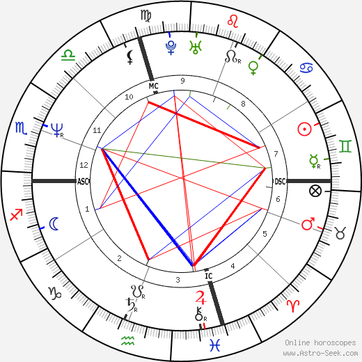 Lio birth chart, Lio astro natal horoscope, astrology