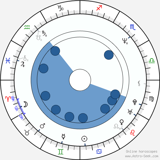 M. David Mullen horoscope, astrology, sign, zodiac, date of birth, instagram