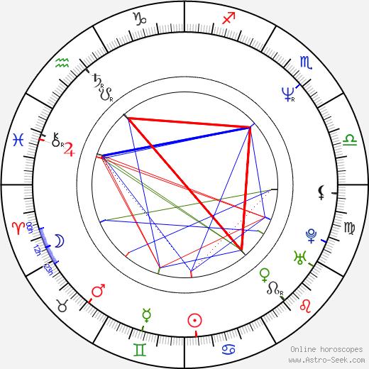M. David Mullen birth chart, M. David Mullen astro natal horoscope, astrology