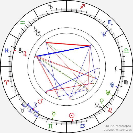 Margaritis Schinas tema natale, oroscopo, Margaritis Schinas oroscopi gratuiti, astrologia