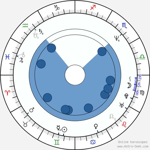 Maxi Priest wikipedia, horoscope, astrology, instagram