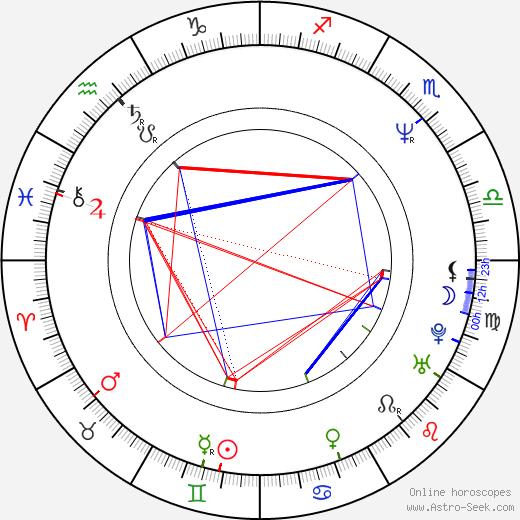 Maxi Priest tema natale, oroscopo, Maxi Priest oroscopi gratuiti, astrologia