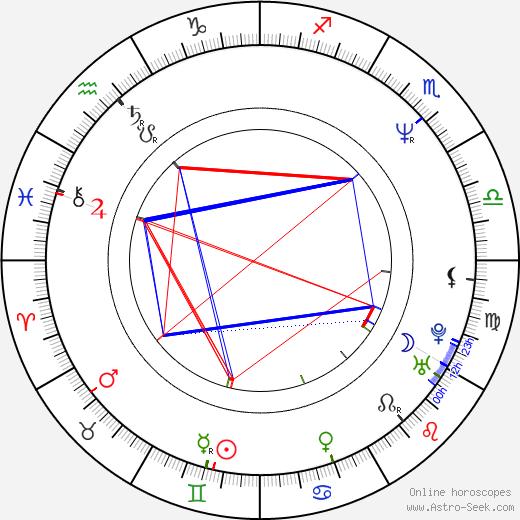 Neal Matarazzo birth chart, Neal Matarazzo astro natal horoscope, astrology