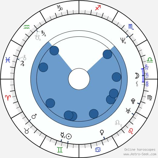 Olga Charvatová wikipedia, horoscope, astrology, instagram
