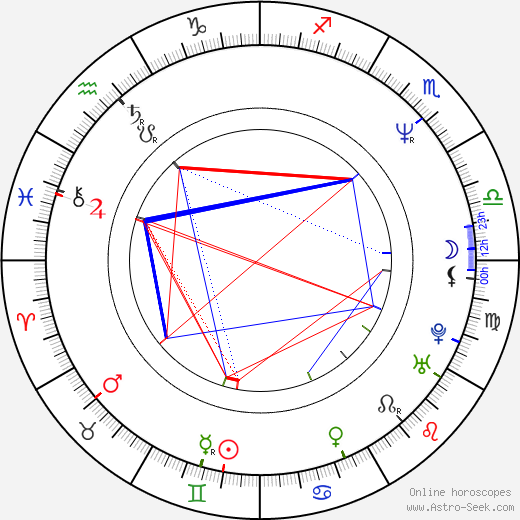 Olga Charvatová tema natale, oroscopo, Olga Charvatová oroscopi gratuiti, astrologia