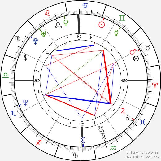 Paula Abdul tema natale, oroscopo, Paula Abdul oroscopi gratuiti, astrologia