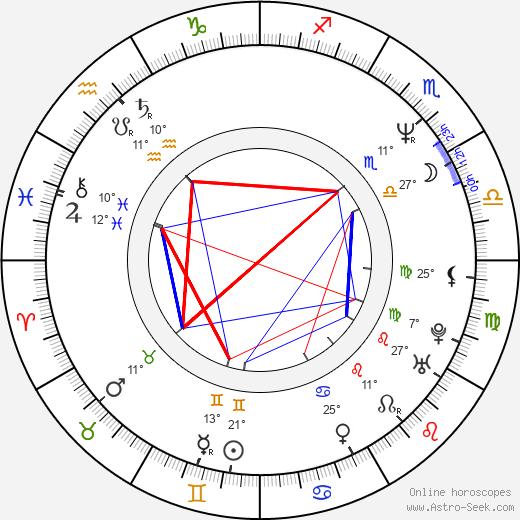 Pavel Kosatík birth chart, biography, wikipedia 2019, 2020