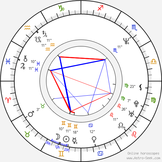 Peter J. Lucas birth chart, biography, wikipedia 2018, 2019