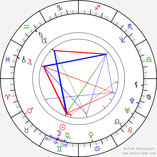 Peter J. Lucas astro natal birth chart, Peter J. Lucas horoscope, astrology