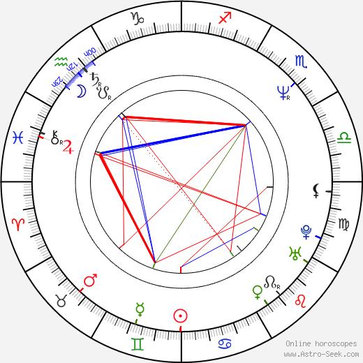 Pipilotti Rist tema natale, oroscopo, Pipilotti Rist oroscopi gratuiti, astrologia