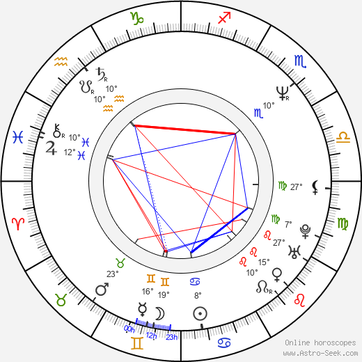 Predrag Bjelac birth chart, biography, wikipedia 2019, 2020