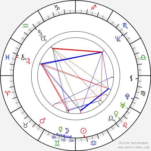 Predrag Bjelac tema natale, oroscopo, Predrag Bjelac oroscopi gratuiti, astrologia