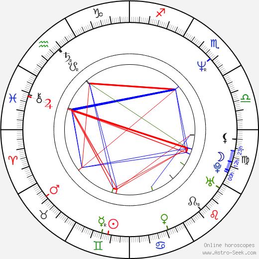 Rodman Flender tema natale, oroscopo, Rodman Flender oroscopi gratuiti, astrologia