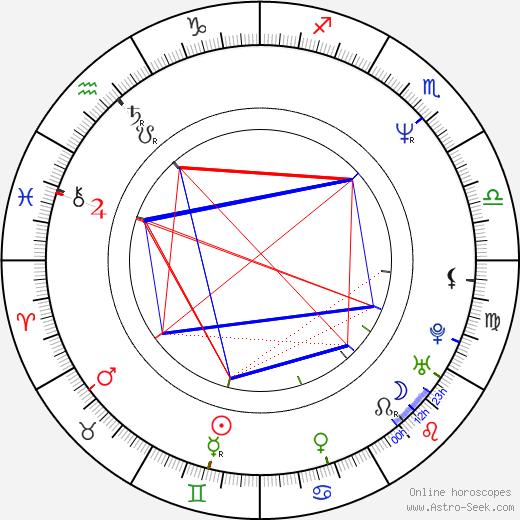 Simon Day tema natale, oroscopo, Simon Day oroscopi gratuiti, astrologia