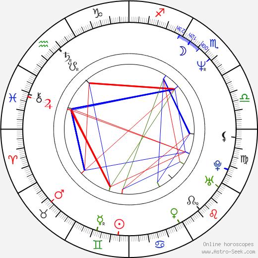 Thomas Mikal Ford birth chart, Thomas Mikal Ford astro natal horoscope, astrology