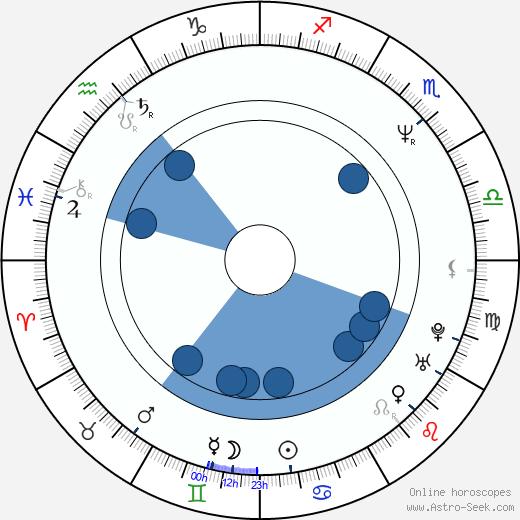 Tony Fernandez wikipedia, horoscope, astrology, instagram