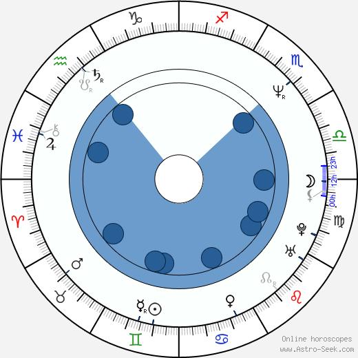 Toshihiko Seki wikipedia, horoscope, astrology, instagram
