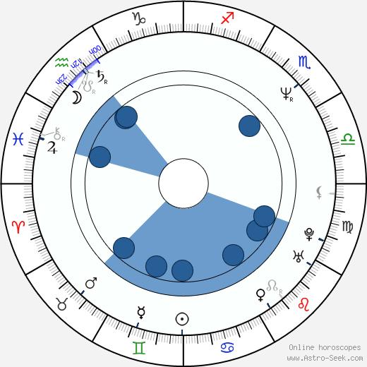 Viktor Coj wikipedia, horoscope, astrology, instagram