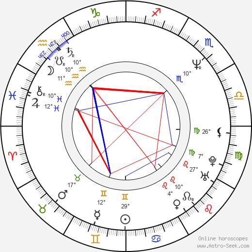 Viktor Coj birth chart, biography, wikipedia 2018, 2019