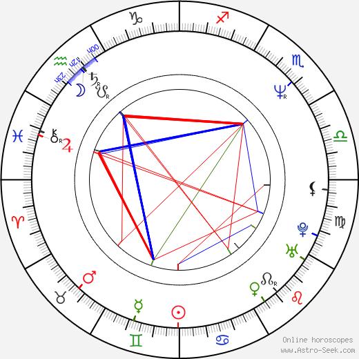 Viktor Coj birth chart, Viktor Coj astro natal horoscope, astrology