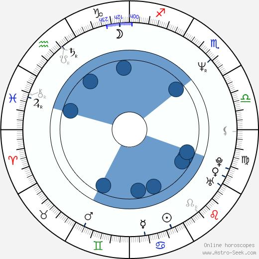 Ahn Moon Sook wikipedia, horoscope, astrology, instagram