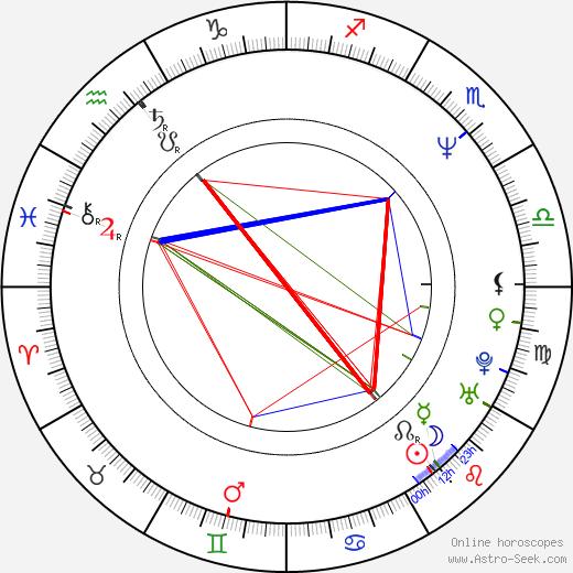 Al Sapienza birth chart, Al Sapienza astro natal horoscope, astrology