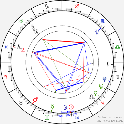 Andre Braugher astro natal birth chart, Andre Braugher horoscope, astrology
