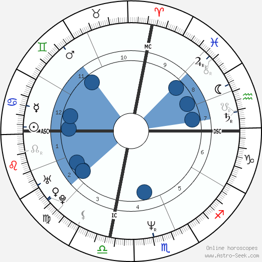 Anthony Edwards Oroscopo, astrologia, Segno, zodiac, Data di nascita, instagram