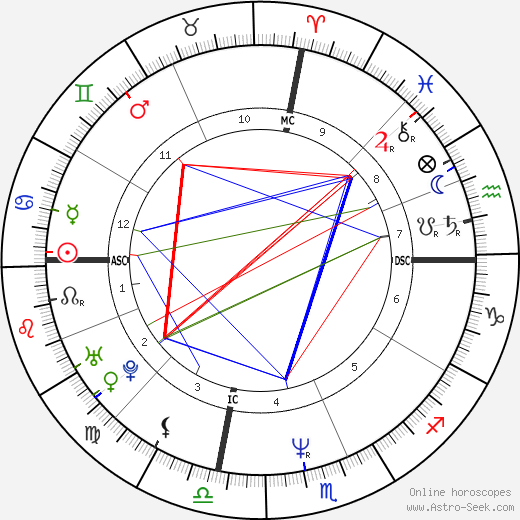 Anthony Edwards astro natal birth chart, Anthony Edwards horoscope, astrology
