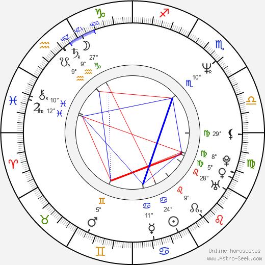 Bruce Comtois birth chart, biography, wikipedia 2019, 2020