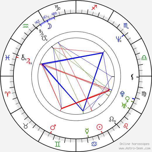 Bruce Comtois astro natal birth chart, Bruce Comtois horoscope, astrology