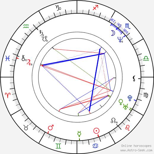 Camilla Scott день рождения гороскоп, Camilla Scott Натальная карта онлайн