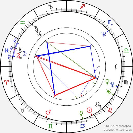 Carlos Alazraqui astro natal birth chart, Carlos Alazraqui horoscope, astrology