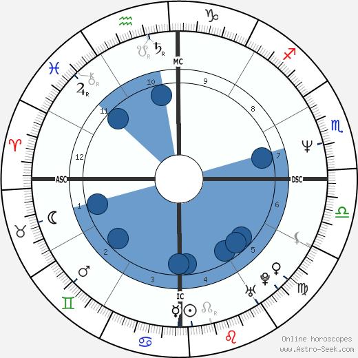 Cleo Rocos wikipedia, horoscope, astrology, instagram