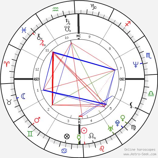 Cleo Rocos tema natale, oroscopo, Cleo Rocos oroscopi gratuiti, astrologia