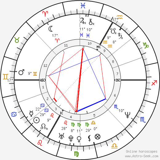 Daniel MacIvor birth chart, biography, wikipedia 2019, 2020