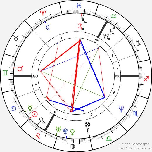 Daniel MacIvor день рождения гороскоп, Daniel MacIvor Натальная карта онлайн