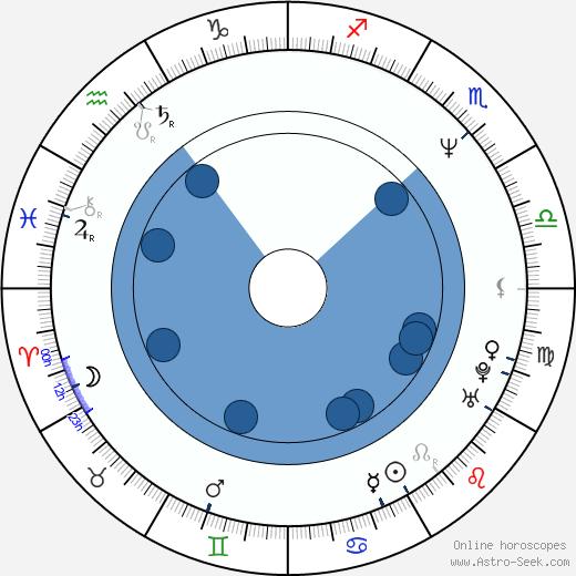David Brock wikipedia, horoscope, astrology, instagram