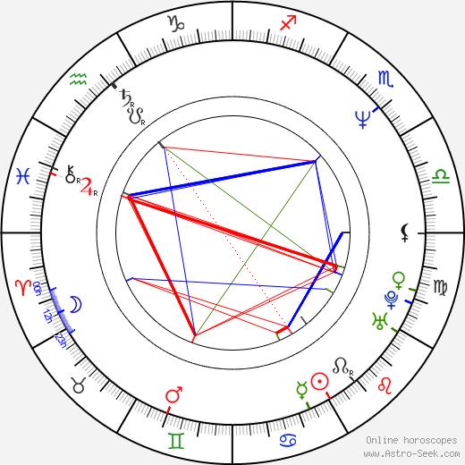 David Brock birth chart, David Brock astro natal horoscope, astrology