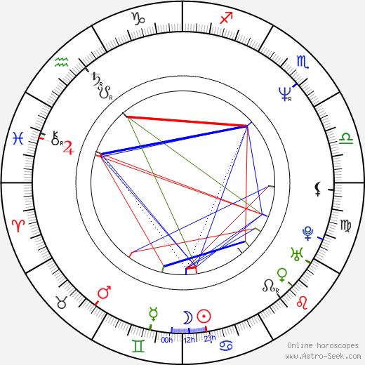 Доминик Китинг Dominic Keating день рождения гороскоп, Dominic Keating Натальная карта онлайн