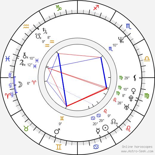 Gennadi Sidorov birth chart, biography, wikipedia 2020, 2021