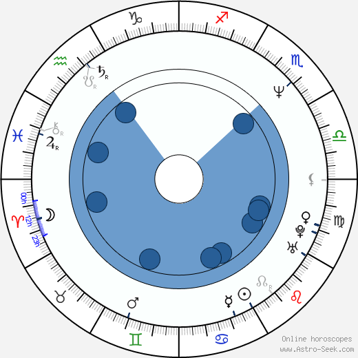 Hiroši Mikami wikipedia, horoscope, astrology, instagram
