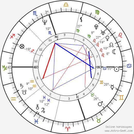 Hunter Tylo birth chart, biography, wikipedia 2019, 2020