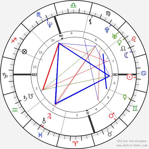 Hunter Tylo astro natal birth chart, Hunter Tylo horoscope, astrology