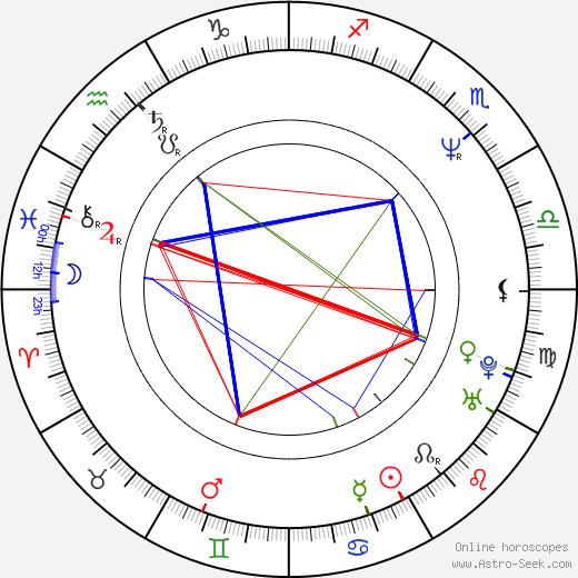 Ike Eisenmann birth chart, Ike Eisenmann astro natal horoscope, astrology
