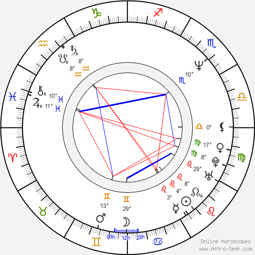 Ivana Plíhalová birth chart, biography, wikipedia 2019, 2020