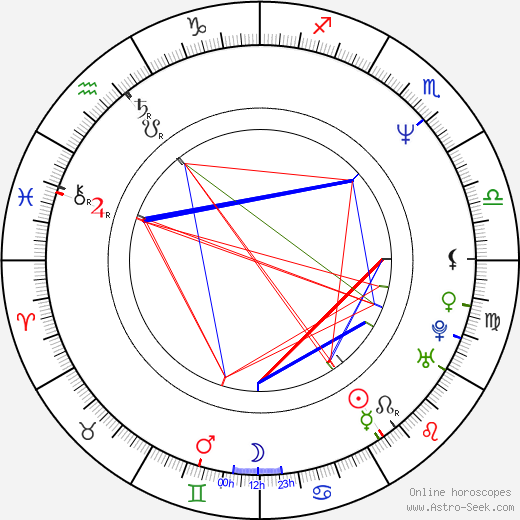 Ivana Plíhalová astro natal birth chart, Ivana Plíhalová horoscope, astrology