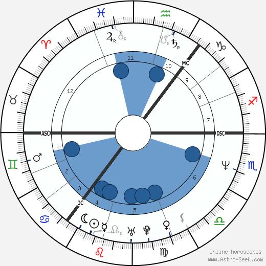 Jackie Bird wikipedia, horoscope, astrology, instagram